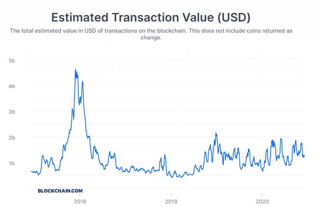 Estimated transaction value chart