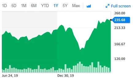 Facebook stock performance