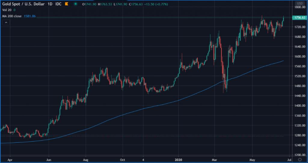 Gold spot USD