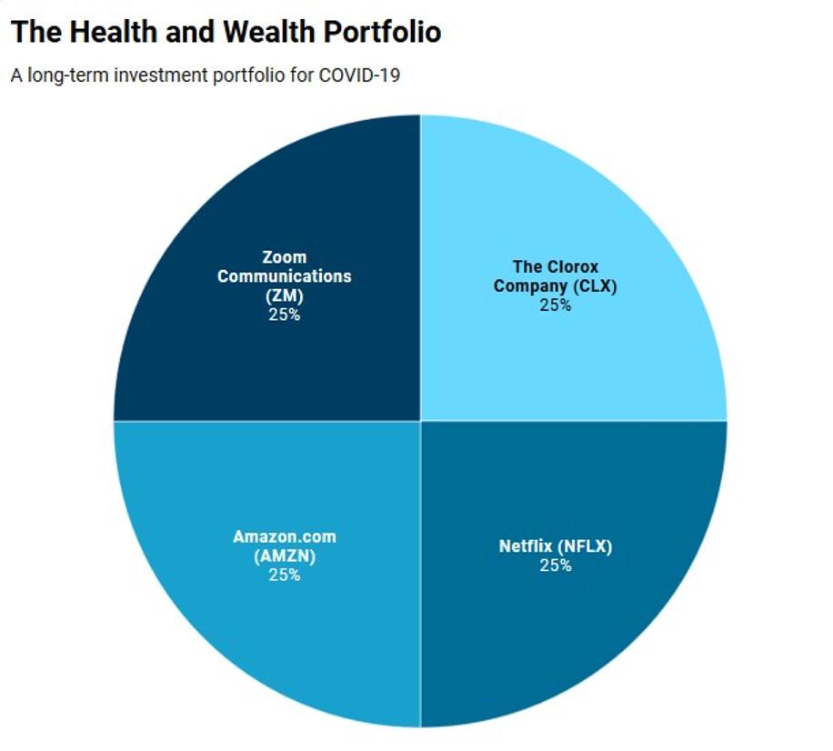 Health and wealth portfolio
