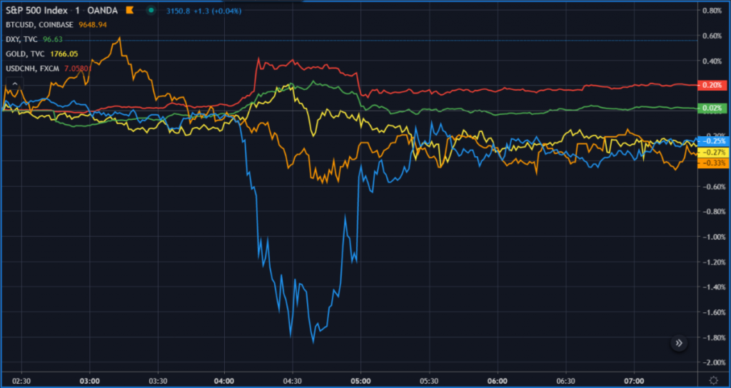 S & P index U.S. stock market, the U.S. dollar, gold, the Chinese Yuan, and bitcoin.