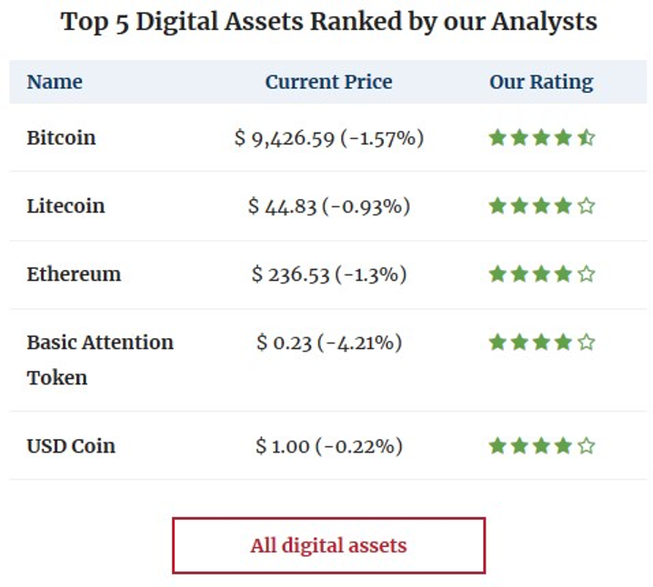 Top 5 digital assets.