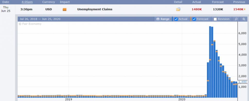 Unemployment claims.
