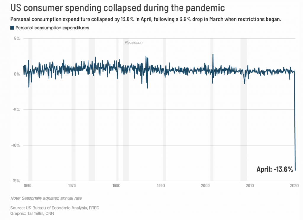 US Consumer spending collapsed during pandemic.