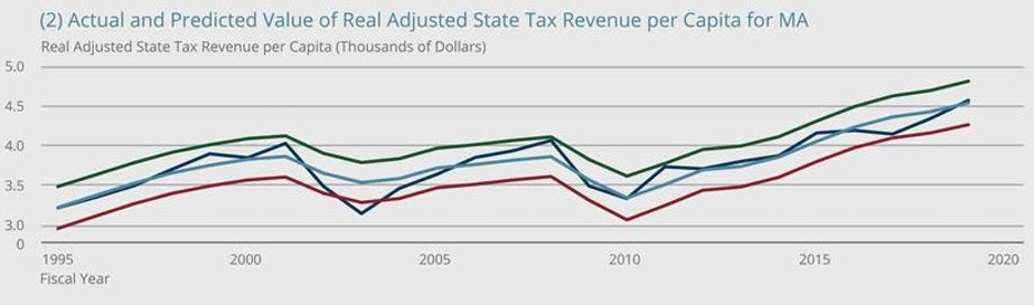 Actual and predicted value of real adjusted state tax revenue per capita for MA