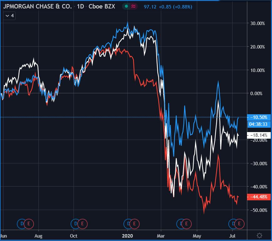 JP Morgan Chase index.