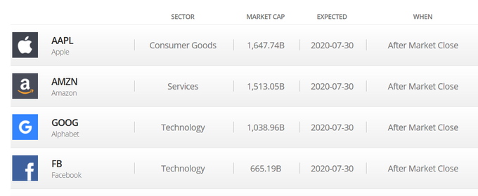 Stock prices for Apple, Amazon, Google, and Facebook.