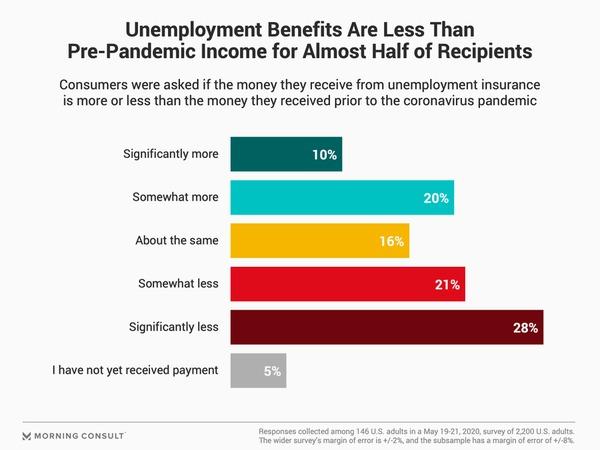 Unemployment benefits chart.