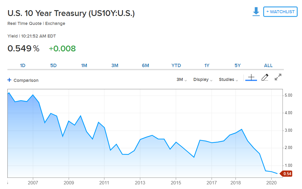 US 10 year treasury