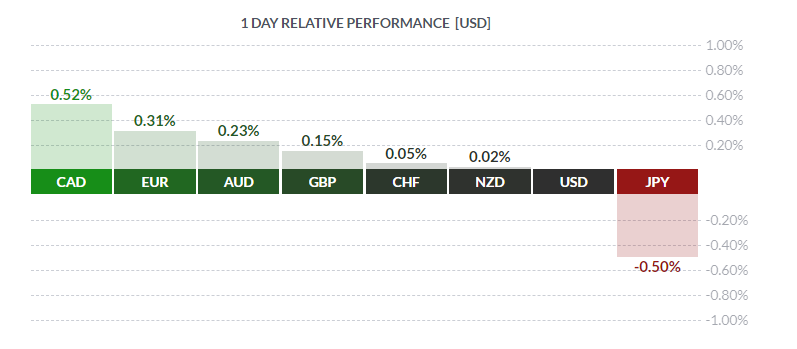 1 day relative performance USD