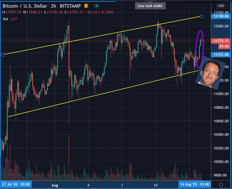 Bitcoin US dollar chart.