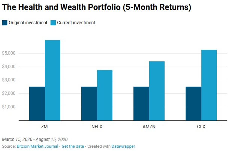 Health and wealth portfolio