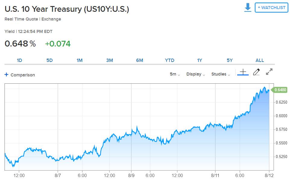 US 10 year treasury chart.