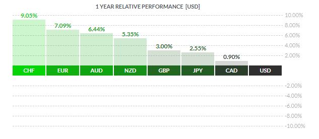 1 year relative performance