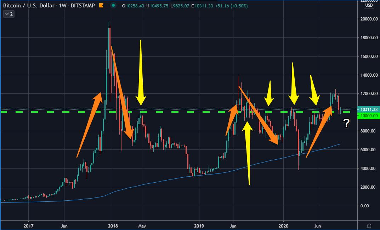 Bitcoin USD chart.