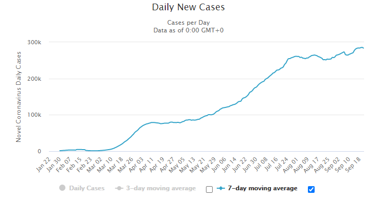 Daily new Covid-19 cases graph.