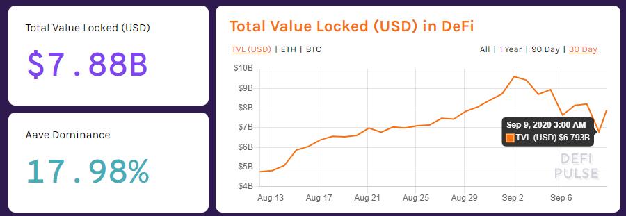 Total value locked DeFi