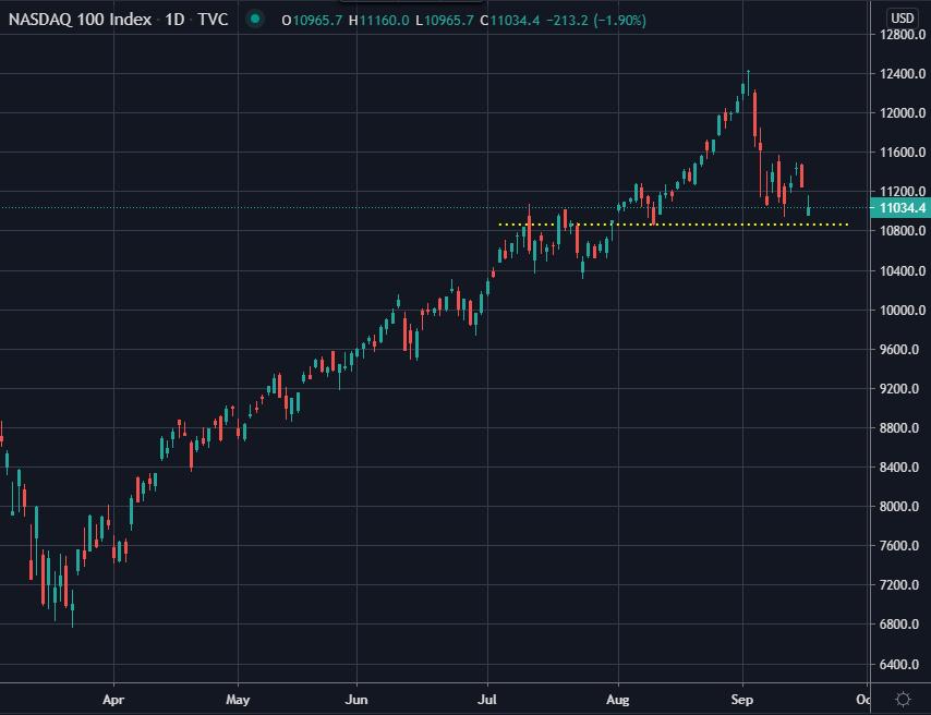Nasdaq index 100.