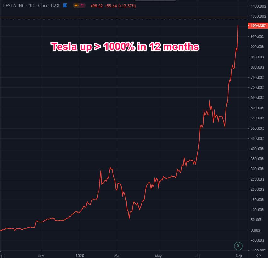 Tesla stocks up.