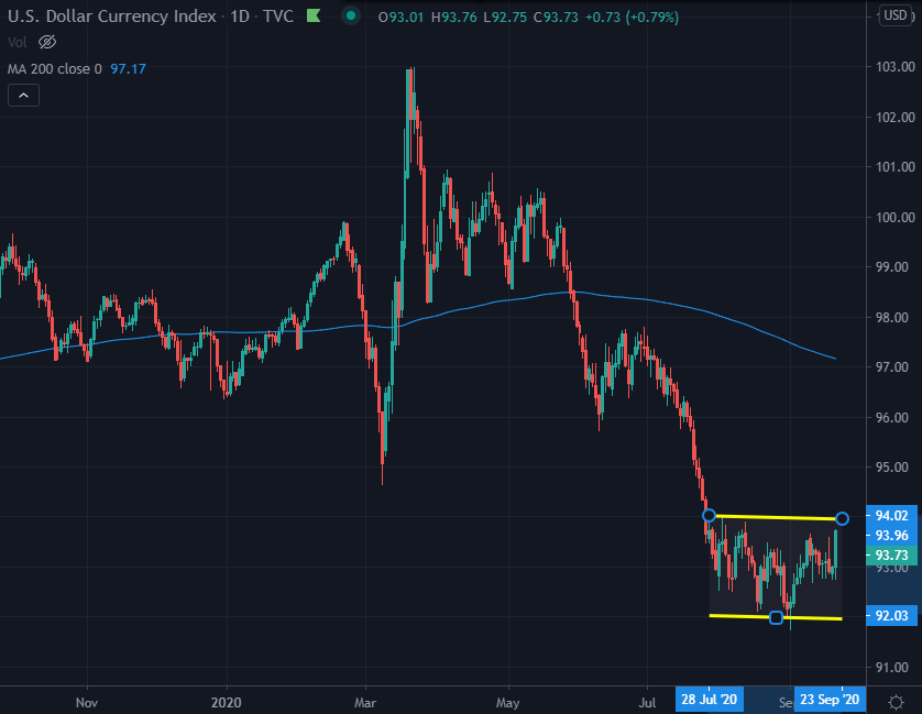 USD currency index
