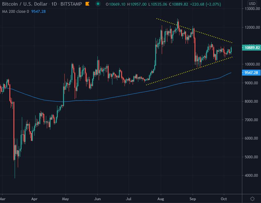 Bitcoin USD index