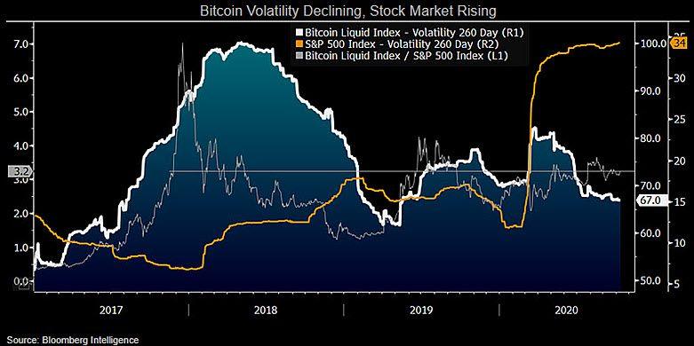 Bitcoin volatility declining