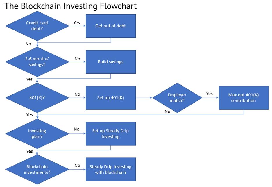 Blockchain investing flowchart