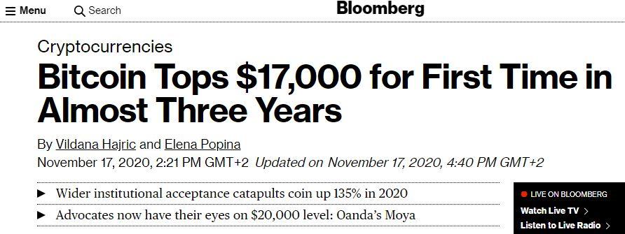 Bitcoin tops 17k