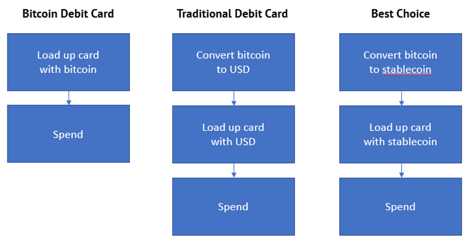 Bitcoin Debit