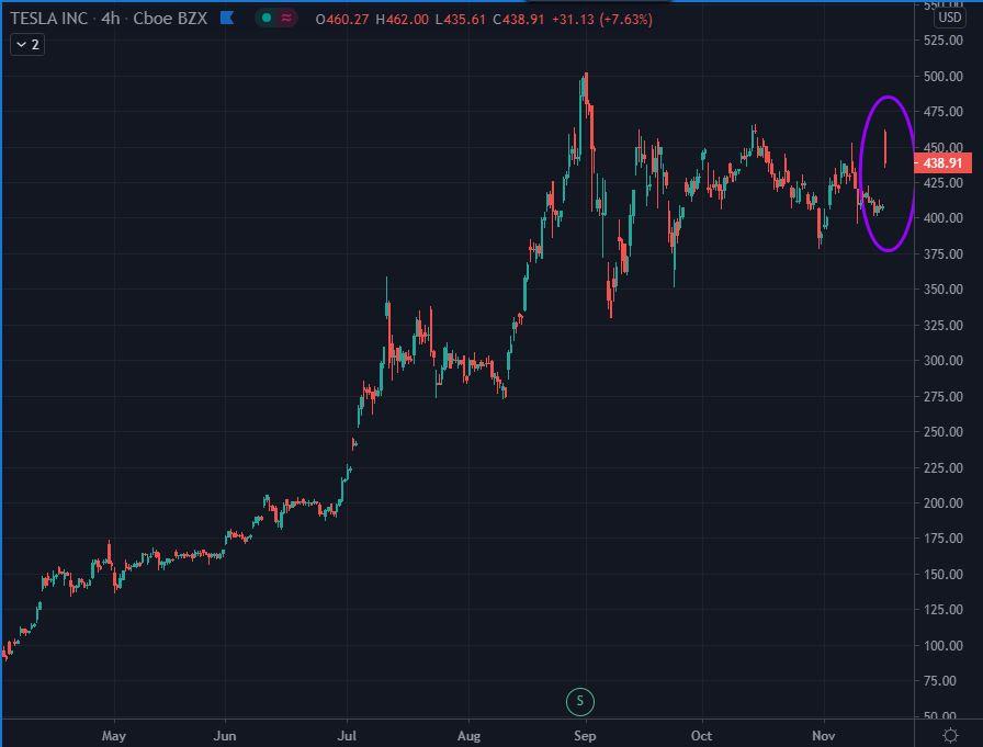Tesla stock growth