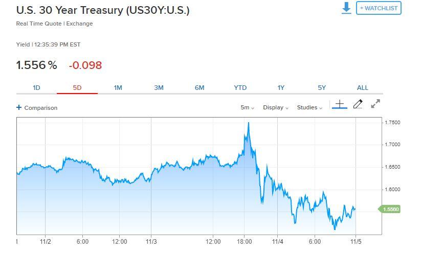 US 30 year treasury