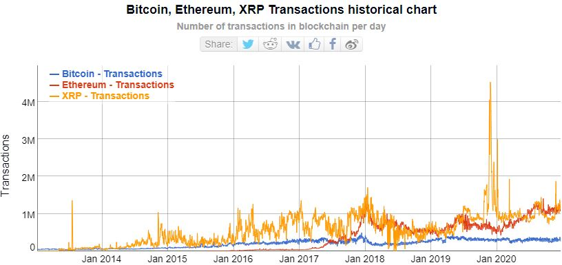 Bitcoin Ethereum and XRP