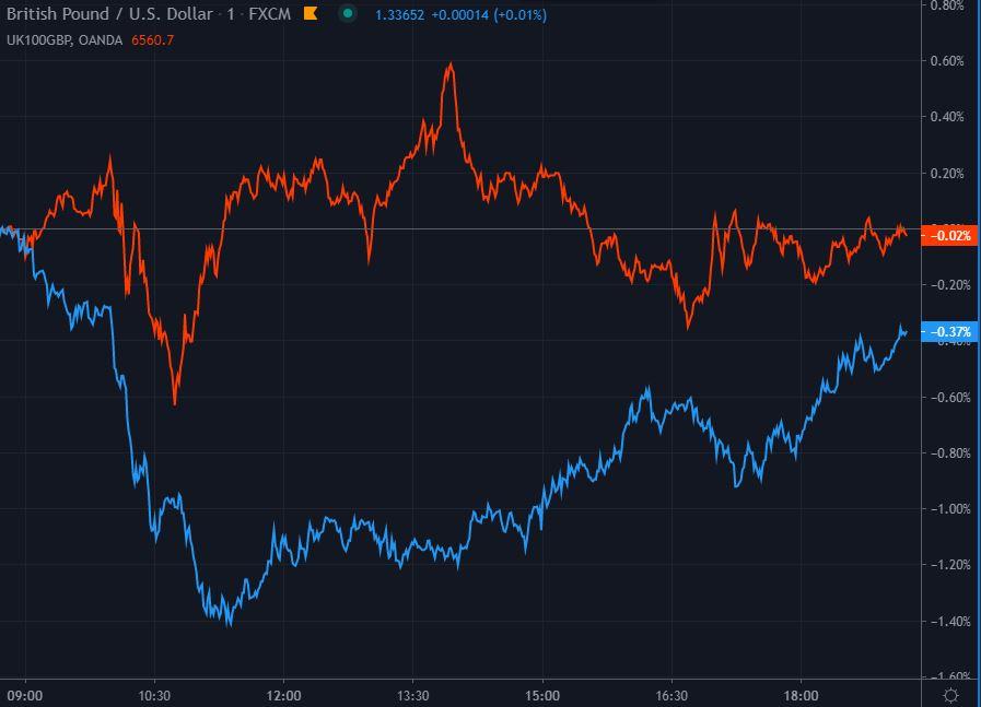 British pound / USD