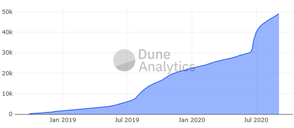 Here's the number of users growing on the interest rate protocol Compound