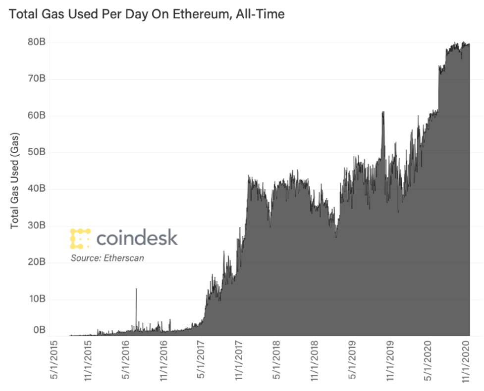 Total gas used per day on ethereum