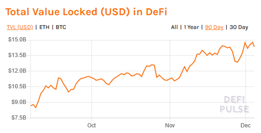 Total value locked (USD)