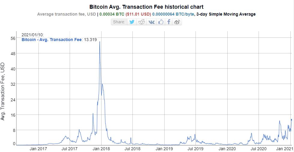 Bitcoin avg transaction fee