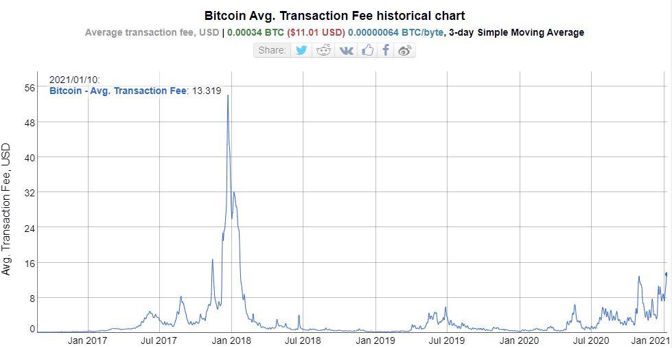 Bitcoin avg transaction fee
