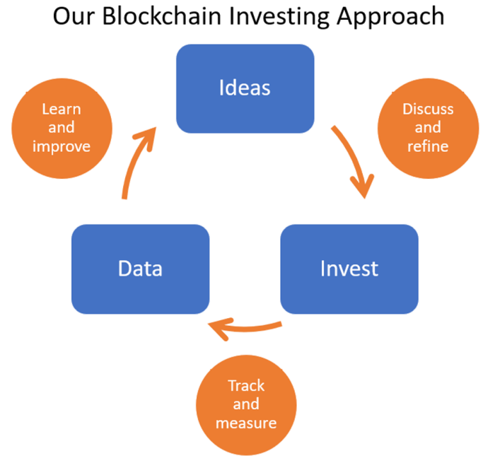 Blockchain investing approach