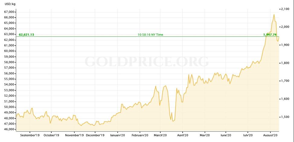 Goldprice