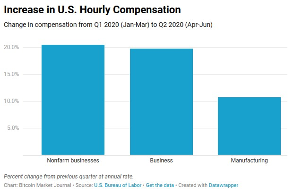 Increase in US hourly compensation