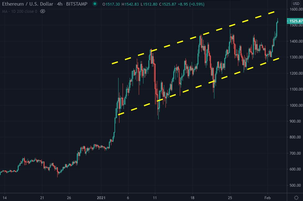 ETH/US dollar