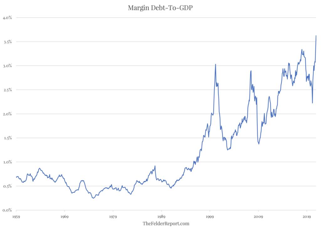 Margin debt to GDP