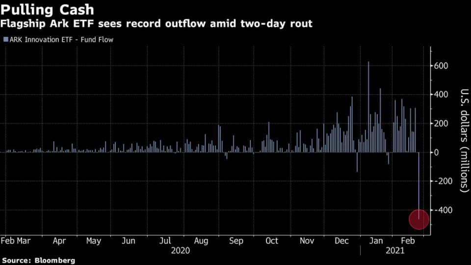 Flagship Ark ETF sees record outflow amid two-day rout