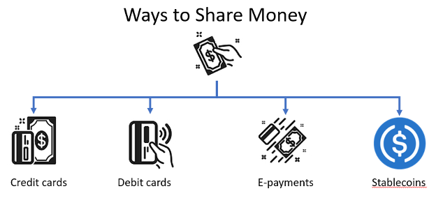 Ways to share money