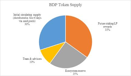 BDP token