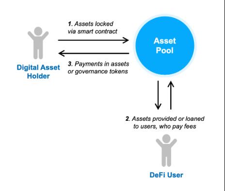How defi platforms work