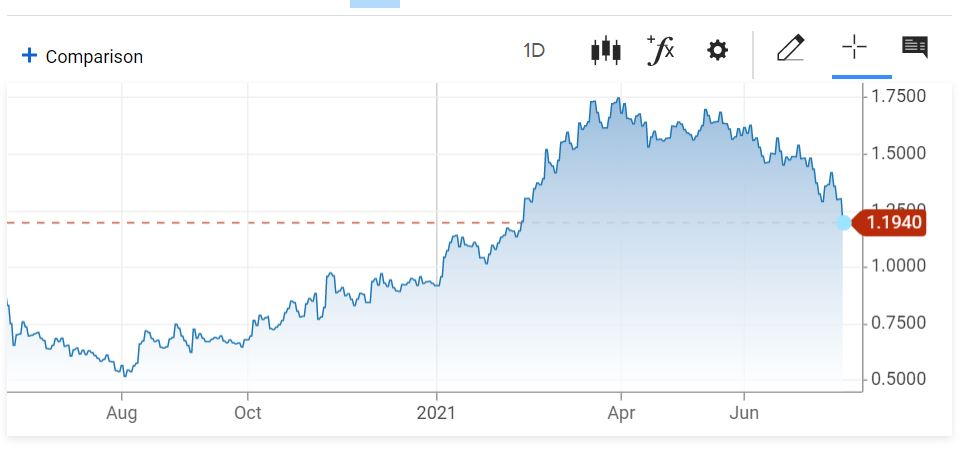 10 year us treasury chart