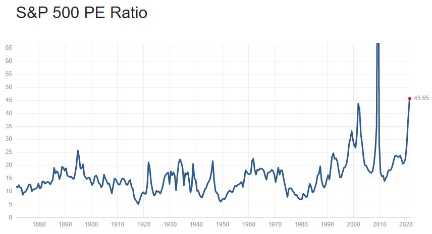 S&P 500 PE ratio