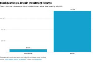 Bitcoin vs. Stock Market: Bitcoin Up 15x